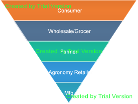 Inverted Pyramid of Demand