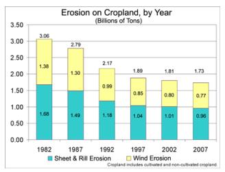 USDA Erosion Chart